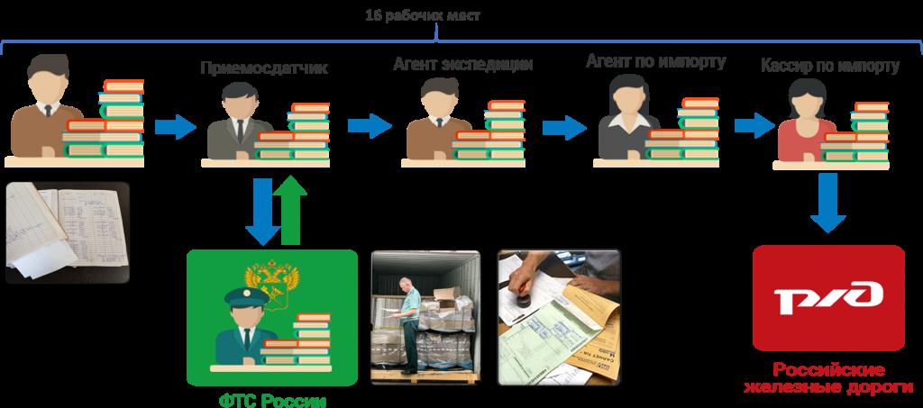 Автоматизация технологического документооборота